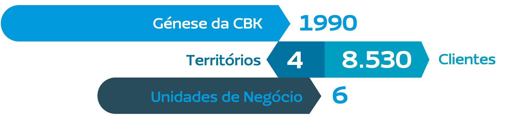 CBK Key facts